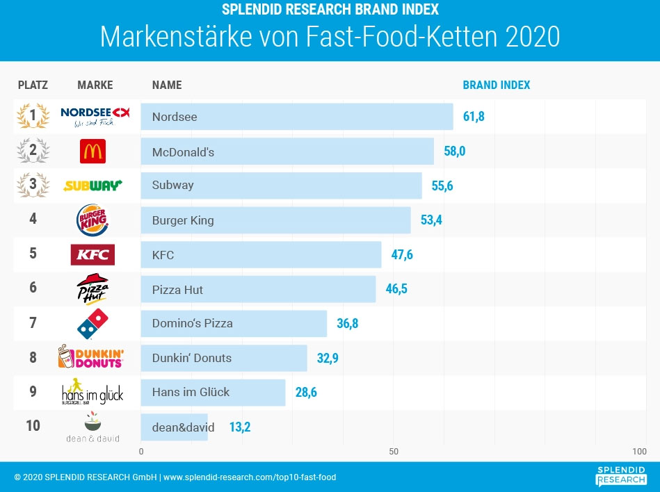 top fastfood ketten in deutschland