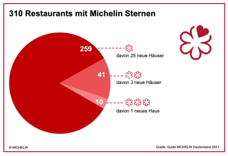sterne restaurants in deutschland guide michelin 2021