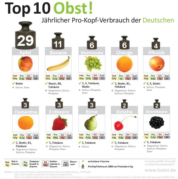 Etwas Neues genug Obst Zum Abnehmen Tabelle &AN68 | Startupjobsfa @HI_84
